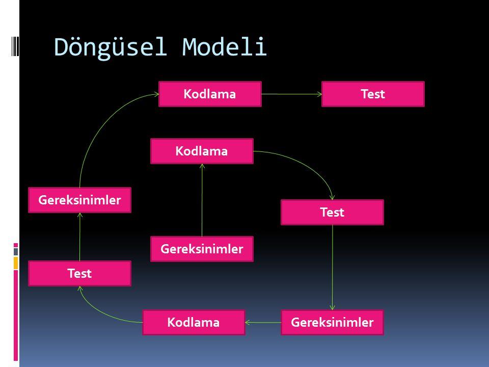 Döngüsel Modeli Gereksinimler Kodlama Test GereksinimlerKodlama Test Gereksinimler KodlamaTest