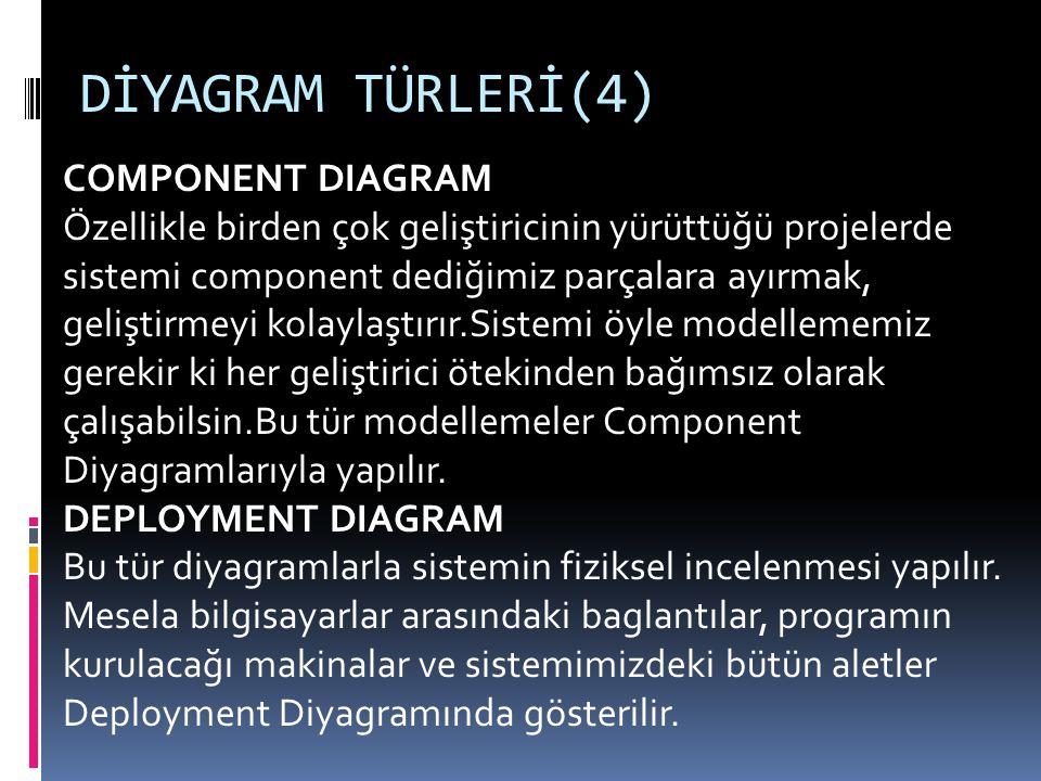 DİYAGRAM TÜRLERİ(4) COMPONENT DIAGRAM Özellikle birden çok geliştiricinin yürüttüğü projelerde sistemi component dediğimiz parçalara ayırmak, geliştirmeyi kolaylaştırır.Sistemi öyle modellememiz gerekir ki her geliştirici ötekinden bağımsız olarak çalışabilsin.Bu tür modellemeler Component Diyagramlarıyla yapılır.