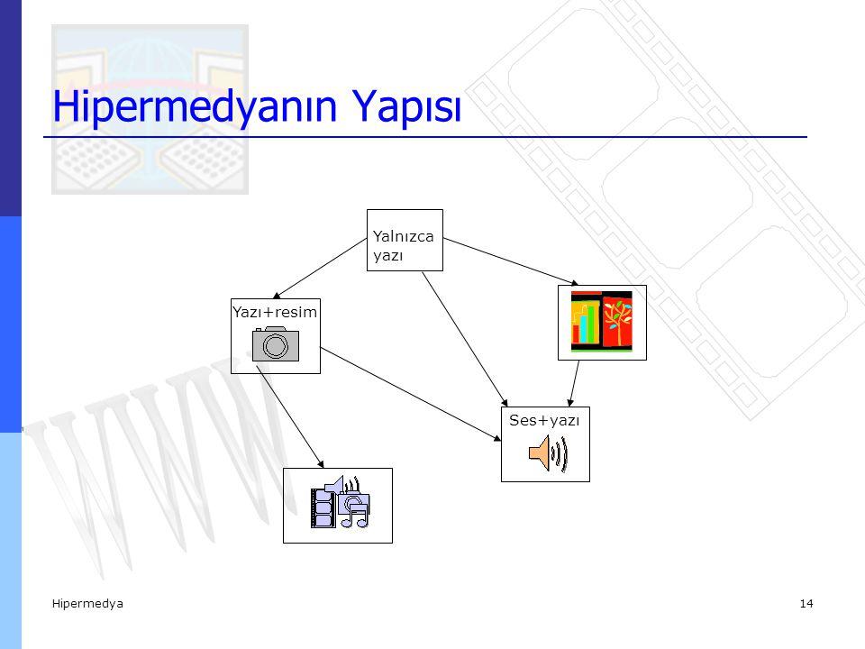 Hipermedya14 Hipermedyanın Yapısı Yalnızca yazı Yazı+resim Ses+yazı