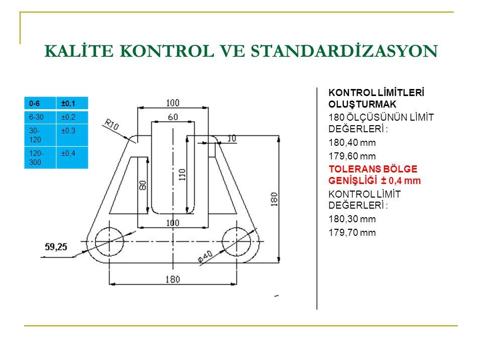 KALİTE KONTROL VE STANDARDİZASYON KONTROL LİMİTLERİ OLUŞTURMAK 180 ÖLÇÜSÜNÜN LİMİT DEĞERLERİ : 180,40 mm 179,60 mm TOLERANS BÖLGE GENİŞLİĞİ ± 0,4 mm K