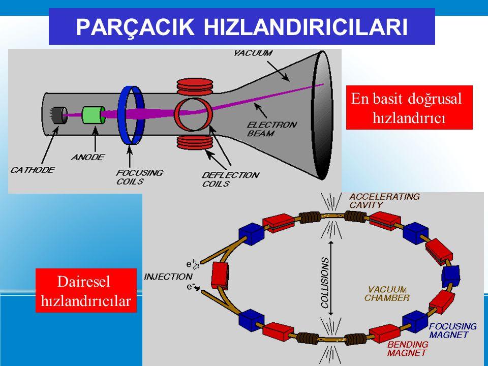 ÇARPIŞAN DEMET DENEYLERİ Zıt yönlerde hareket eden iki parçacık demetinin kafa kafaya çarpışmasını inceler.