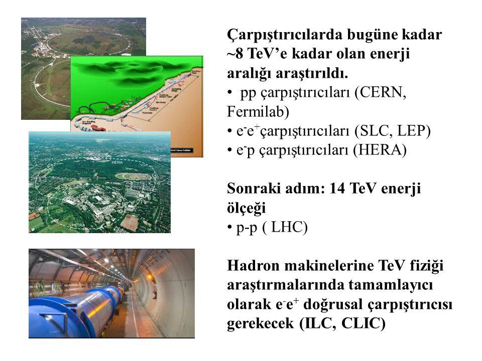 Çarpıştırıcılarda bugüne kadar ~8 TeV'e kadar olan enerji aralığı araştırıldı. pp çarpıştırıcıları (CERN, Fermilab) e - e + çarpıştırıcıları (SLC, LEP