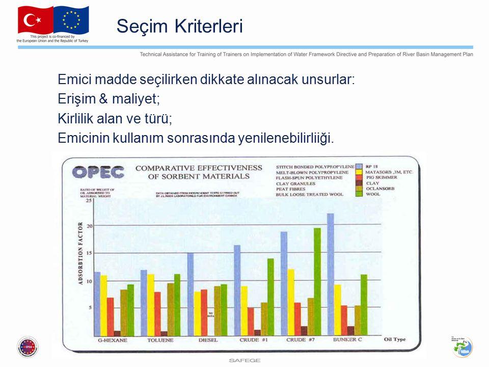 Seçim Kriterleri Emici madde seçilirken dikkate alınacak unsurlar: Erişim & maliyet; Kirlilik alan ve türü; Emicinin kullanım sonrasında yenilenebilirliiği.