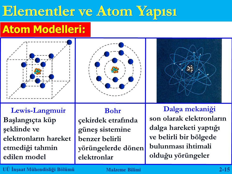 Atom Modelleri: Lewis-Langmuir Başlangıçta küp şeklinde ve elektronların hareket etmediği tahmin edilen model Bohr çekirdek etrafında güneş sistemine