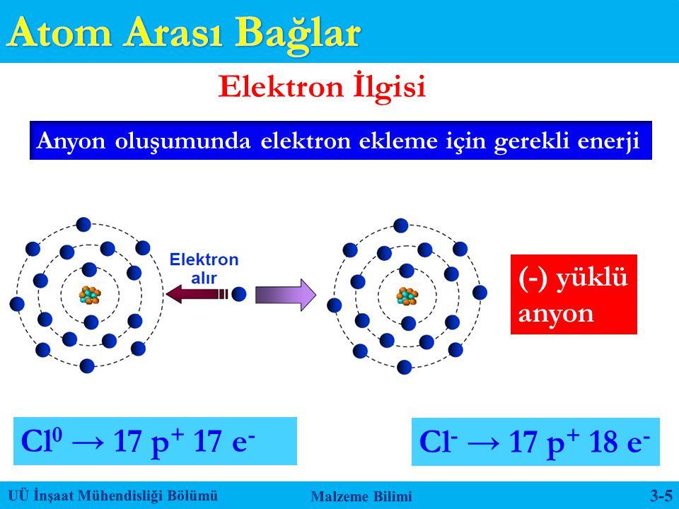 Anyon oluşumunda elektron ekleme için gerekli enerji Elektron İlgisi Cl 0 → 17 p + 17 e - Cl - → 17 p + 18 e - (-) yüklü anyon