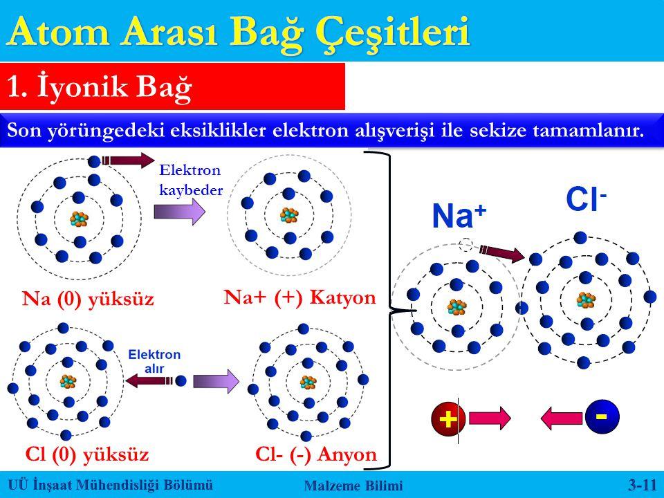 1. İyonik Bağ Son yörüngedeki eksiklikler elektron alışverişi ile sekize tamamlanır. Elektron kaybeder Na (0) yüksüz Na+ (+) Katyon Cl (0) yüksüzCl- (