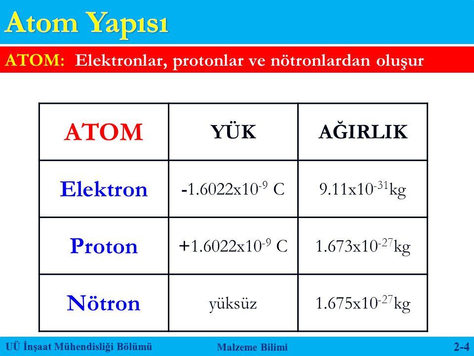 ATOM: Elektronlar, protonlar ve nötronlardan oluşur ATOM YÜKAĞIRLIK Elektron -1.6022x10 -9 C9.11x10 -31 kg Proton +1.6022x10 -9 C1.673x10 -27 kg Nötro