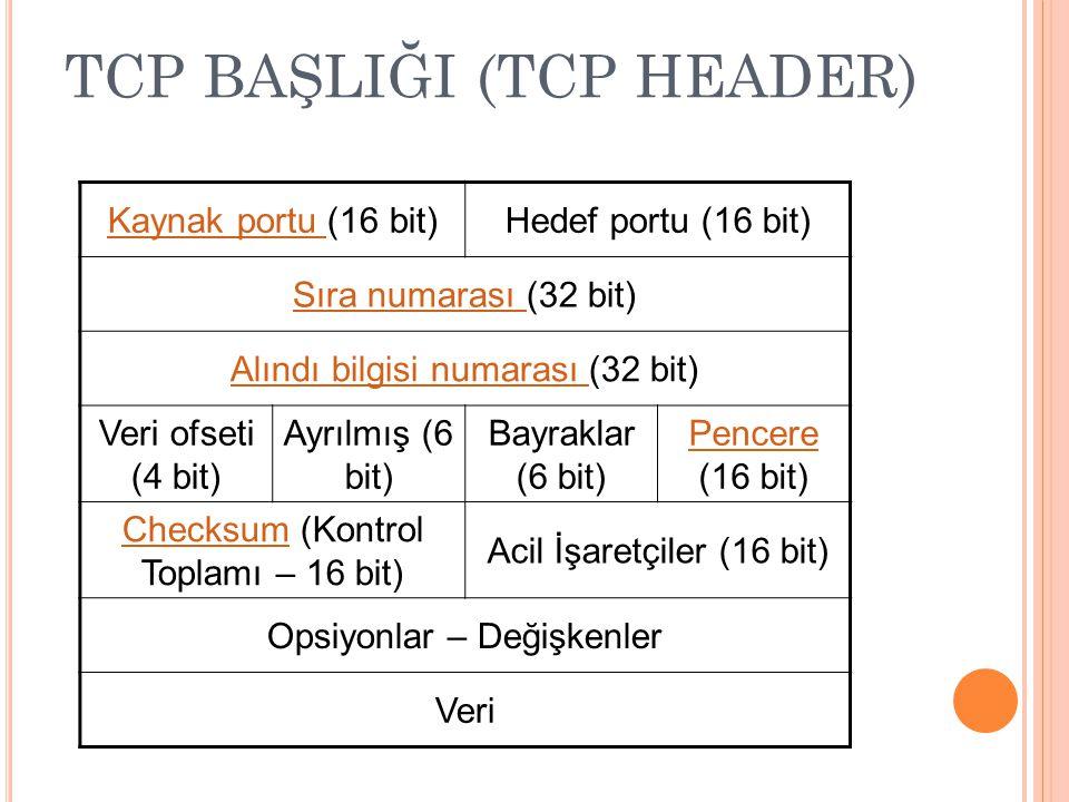 TCP BAŞLIĞI (TCP HEADER) Kaynak portu Kaynak portu (16 bit)Hedef portu (16 bit) Sıra numarası Sıra numarası (32 bit) Alındı bilgisi numarası Alındı bilgisi numarası (32 bit) Veri ofseti (4 bit) Ayrılmış (6 bit) Bayraklar (6 bit) Pencere Pencere (16 bit) ChecksumChecksum (Kontrol Toplamı – 16 bit) Acil İşaretçiler (16 bit) Opsiyonlar – Değişkenler Veri