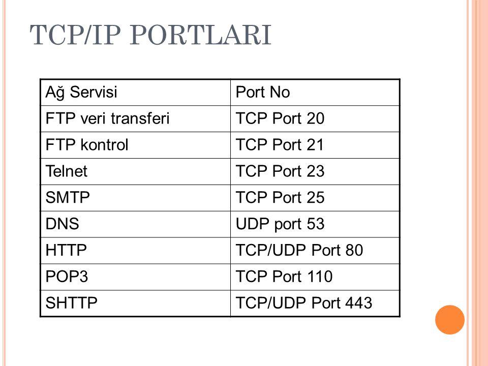 TCP/IP PORTLARI Ağ ServisiPort No FTP veri transferiTCP Port 20 FTP kontrolTCP Port 21 TelnetTCP Port 23 SMTPTCP Port 25 DNSUDP port 53 HTTPTCP/UDP Port 80 POP3TCP Port 110 SHTTPTCP/UDP Port 443