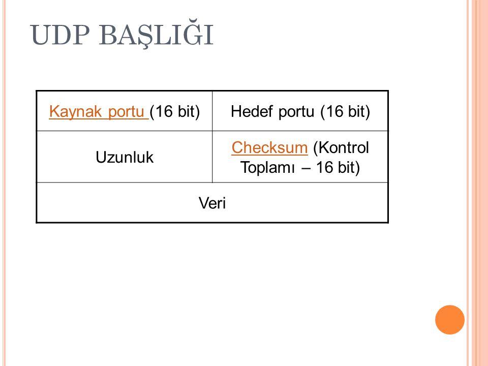 UDP BAŞLIĞI Kaynak portu Kaynak portu (16 bit)Hedef portu (16 bit) Uzunluk ChecksumChecksum (Kontrol Toplamı – 16 bit) Veri