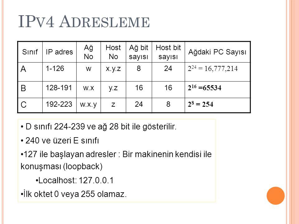 IP V 4 A DRESLEME SınıfIP adres Ağ No Host No Ağ bit sayısı Host bit sayısı Ağdaki PC Sayısı A 1-126wx.y.z824 2 24 = 16,777,214 B 128-191w.xy.z16 2 16 =65534 C 192-223w.x.yz248 2 8 = 254 D sınıfı 224-239 ve ağ 28 bit ile gösterilir.