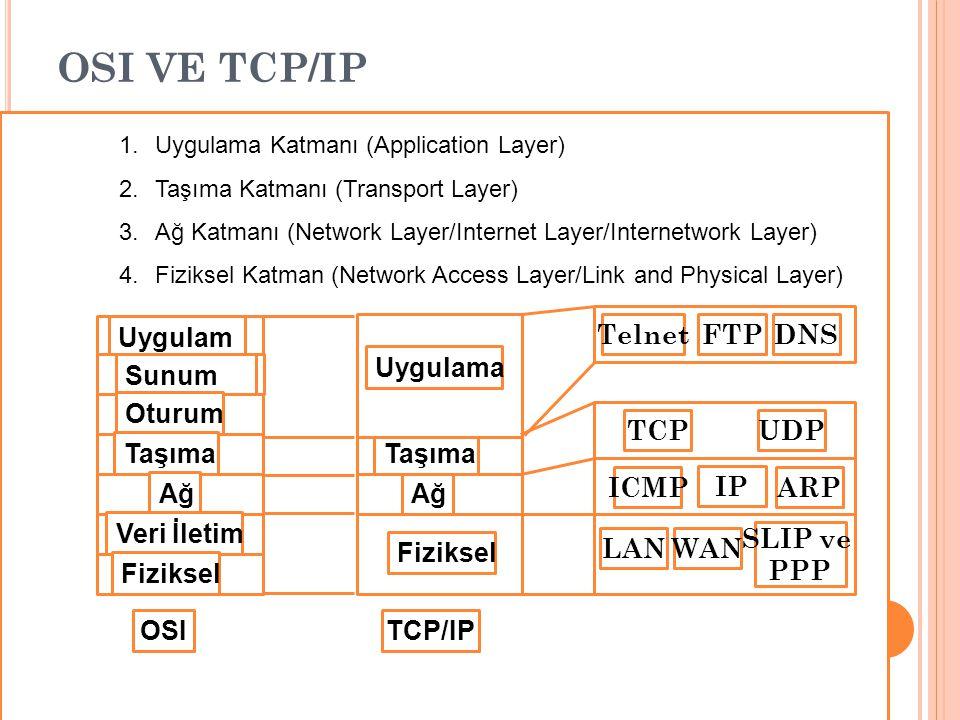 TCP/IP V ERI A KTARıMı Terminal A Terminal B İşlem Gönderimi İşlem Alımı Veri Uygulama Taşıma Ağ Fiziksel 1 2 3 4 011100111101111001111001110111101 Fiziksel veri aktarımı; Kablolar vb… Veri TCP B.
