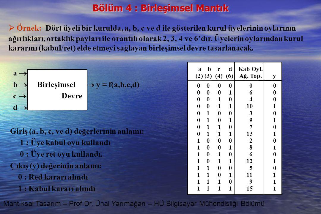 Bölüm 4 : Birleşimsel Mantık Mantıksal Tasarım – Prof.Dr. Ünal Yarımağan – HÜ Bilgisayar Mühendisliği Bölümü  Örnek: Dört üyeli bir kurulda, a, b, c