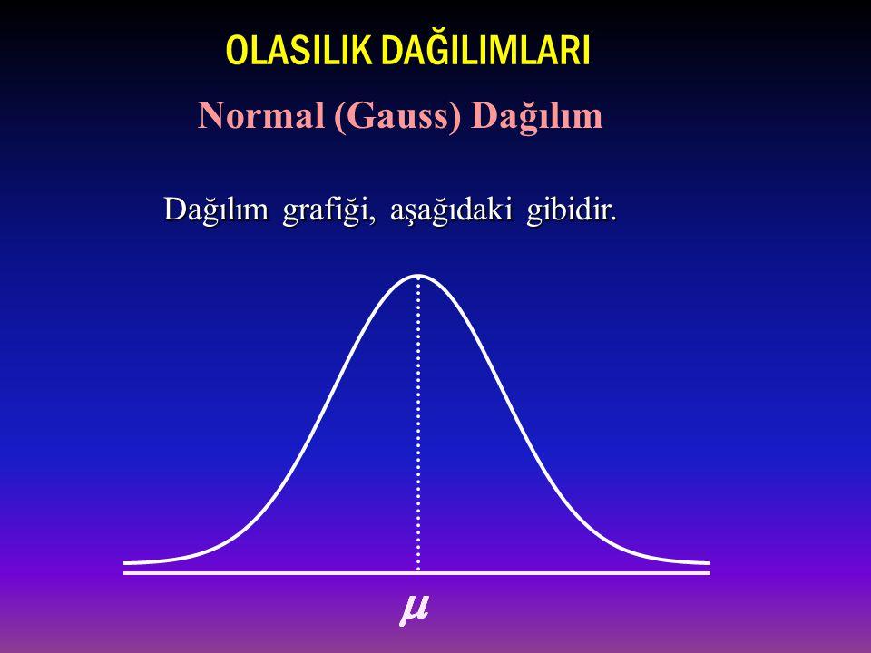Dağılım grafiği, aşağıdaki gibidir. OLASILIK DAĞILIMLARI Normal (Gauss) Dağılım