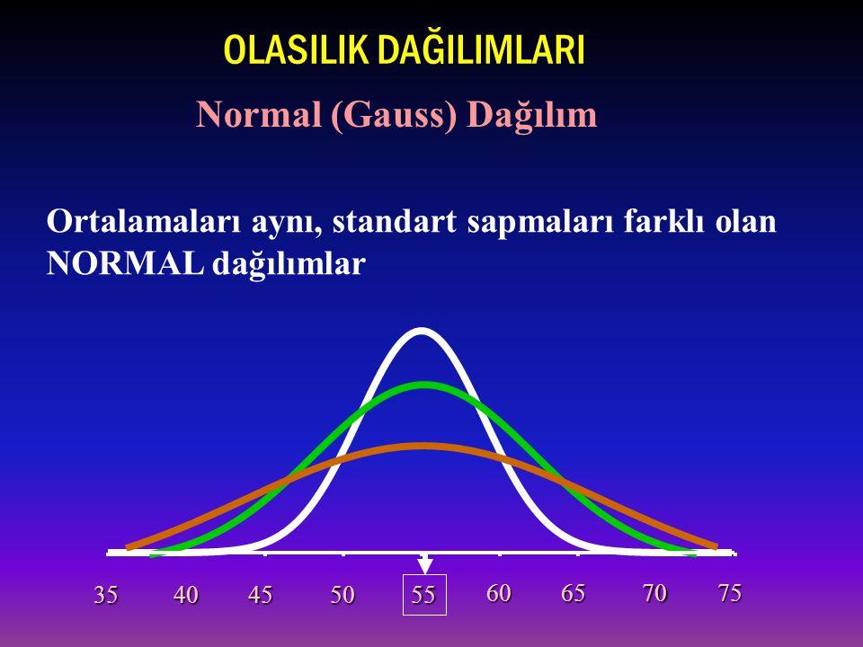 Ortalamaları aynı, standart sapmaları farklı olan NORMAL dağılımlar 35404550 55 60657075 OLASILIK DAĞILIMLARI Normal (Gauss) Dağılım