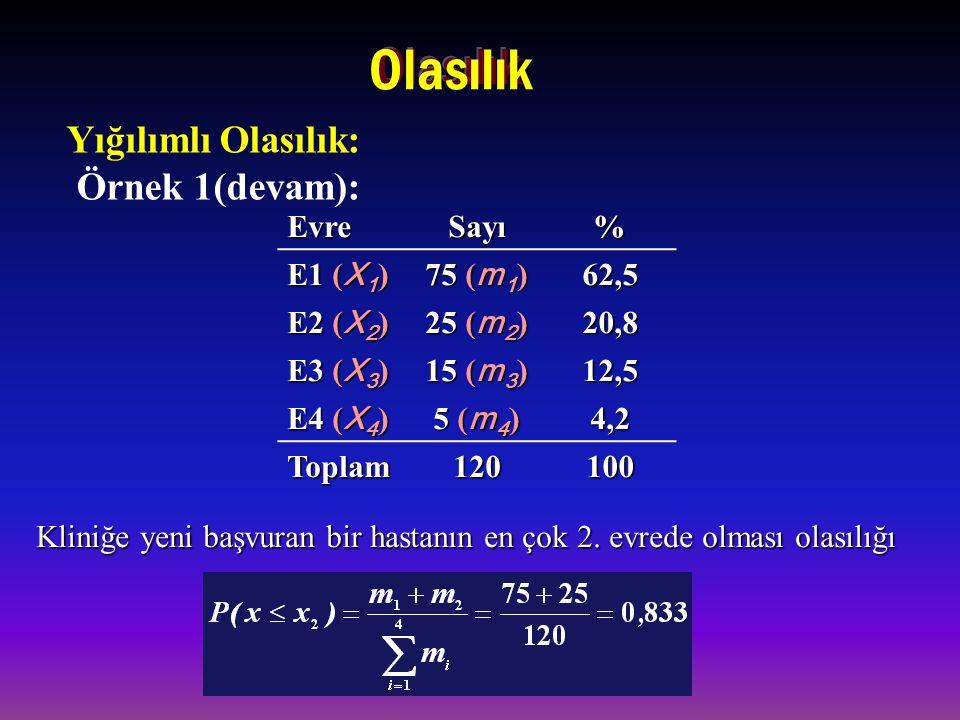 EvreSayı% E1 ( X 1 ) 75 ( m 1 ) 62,5 E2 ( X 2 ) 25 ( m 2 ) 20,8 E3 ( X 3 ) 15 ( m 3 ) 12,5 E4 ( X 4 ) 5 ( m 4 ) 4,2 Toplam120100 Kliniğe yeni başvuran bir hastanın en çok 2.