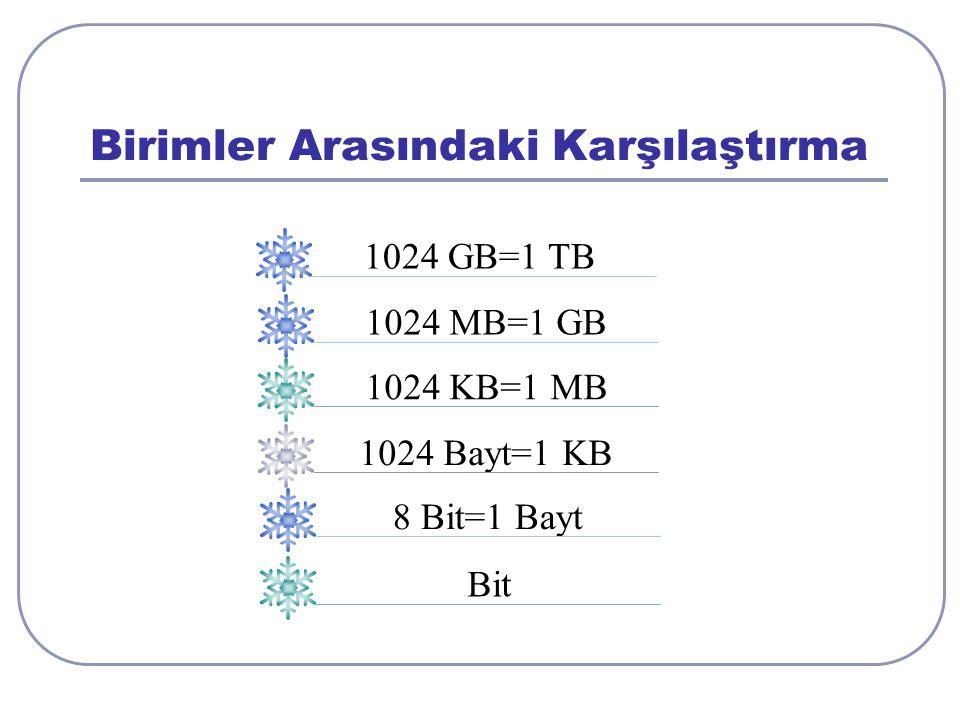 Birimler Arasındaki Karşılaştırma 1024 MB=1 GB 1024 KB=1 MB 1024 Bayt=1 KB 8 Bit=1 Bayt Bit 1024 GB=1 TB