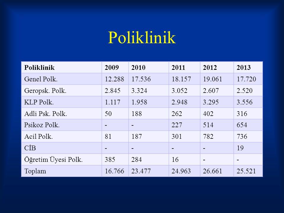 Poliklinik 20092010201120122013 Genel Polk.12.28817.53618.15719.06117.720 Geropsk. Polk.2.8453.3243.0522.6072.520 KLP Polk.1.1171.9582.9483.2953.556 A