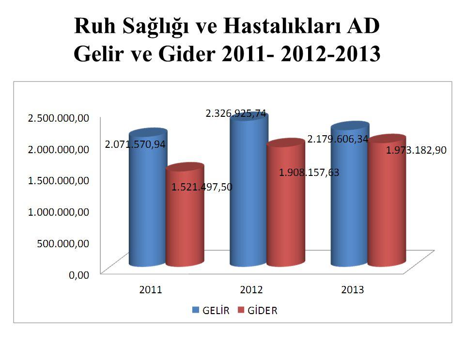 Ruh Sağlığı ve Hastalıkları AD Gelir ve Gider 2011- 2012-2013