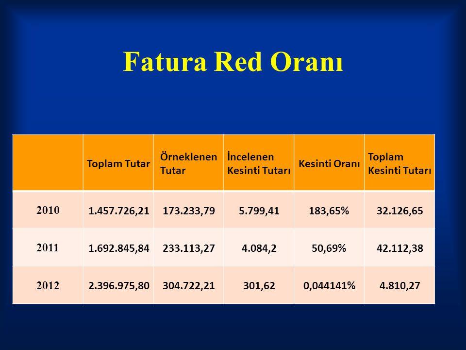 Fatura Red Oranı Toplam Tutar Örneklenen Tutar İncelenen Kesinti Tutarı Kesinti Oranı Toplam Kesinti Tutarı 2010 1.457.726,21173.233,795.799,41183,65%