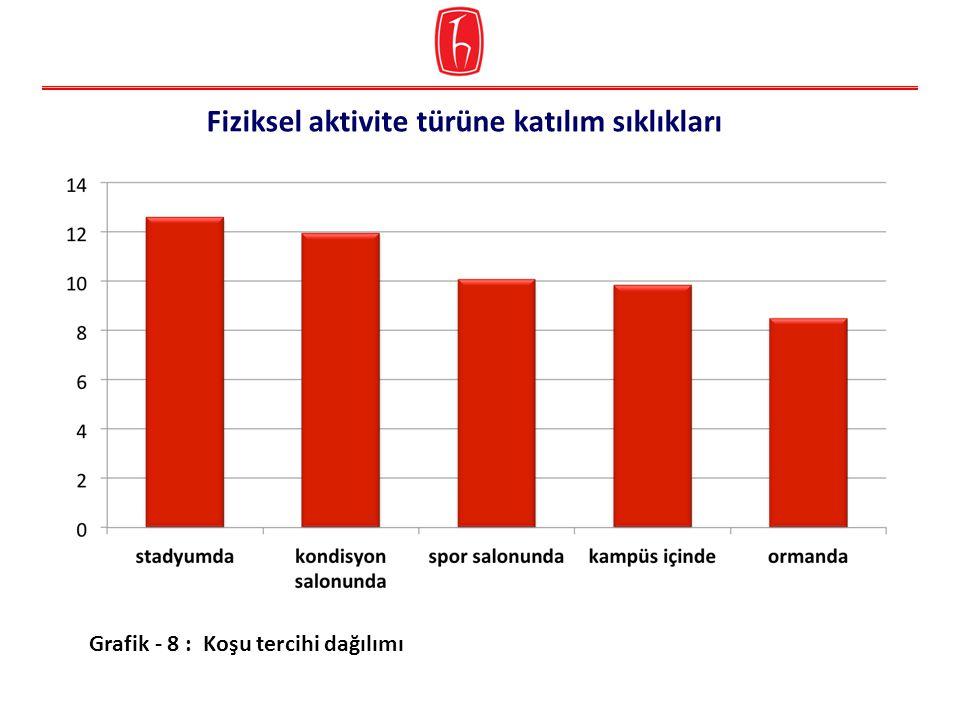 Grafik - 8 : Koşu tercihi dağılımı Fiziksel aktivite türüne katılım sıklıkları