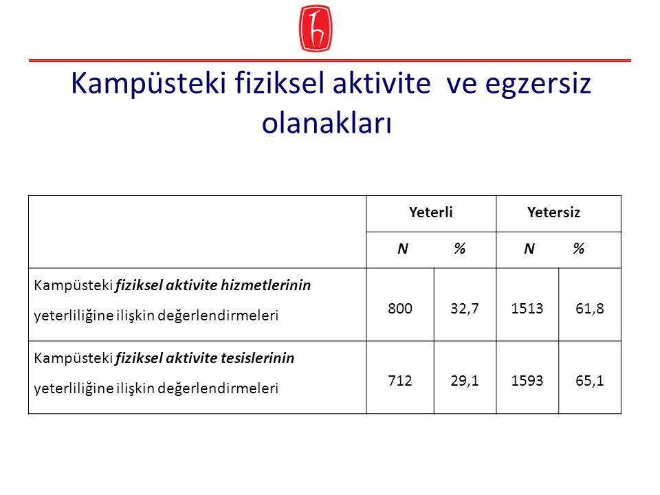 Kampüsteki fiziksel aktivite ve egzersiz olanakları Yeterli Yetersiz N % Kampüsteki fiziksel aktivite hizmetlerinin yeterliliğine ilişkin değerlendirmeleri 80032,7151361,8 Kampüsteki fiziksel aktivite tesislerinin yeterliliğine ilişkin değerlendirmeleri 71229,1159365,1
