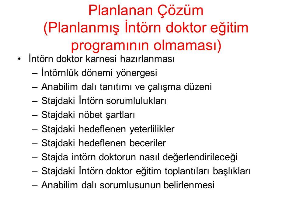 Planlan eğitim toplantıları ile hedeflenen eğitim hedeflerine yönelik tamamlayıcılık sağlanacak Planlanan Çözüm (Planlanmış İntörn doktor eğitim programının olmaması)