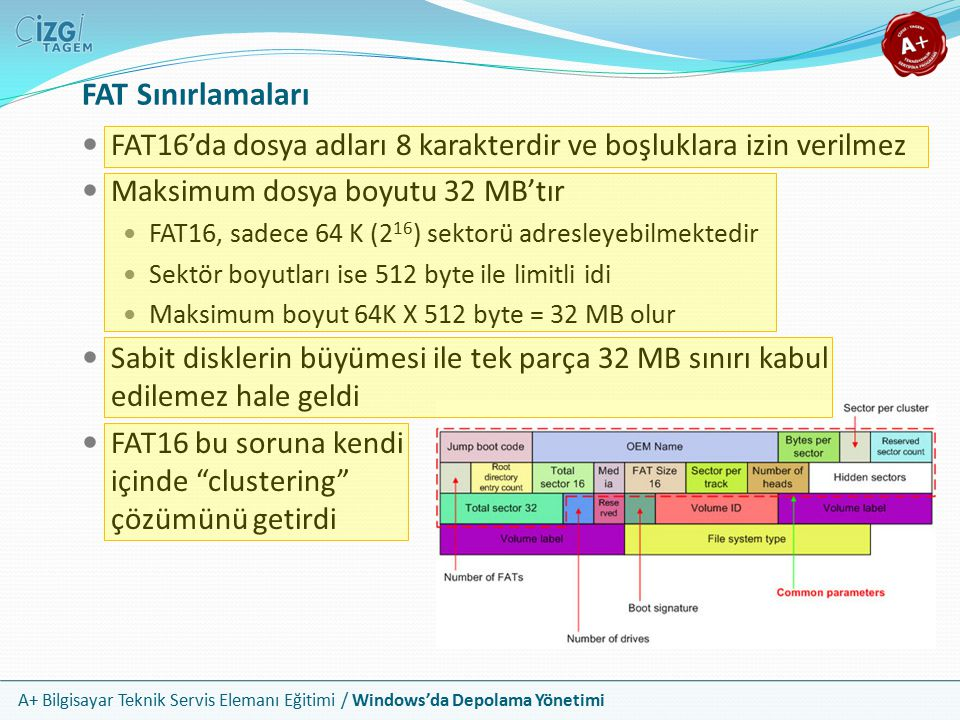 A+ Bilgisayar Teknik Servis Elemanı Eğitimi / Windows'da Depolama Yönetimi FAT16 için geliştirilmiştir ve günümüzden nadiren kullanılır Sürekli olan sektörleri birleştirir ve tek ünite gibi işlem yapar Bu birimlere cluster yada file allocation unit denir Sektörlerin yerine bu cluster yapıları numaralandırılır Bu yöntem ile oluşturulan yapılar 2GB'a kadar veri alabilirler Yani FAT16 bir sistemde maksimum dosya boyutu 2 GB olabilir Kümeleme / Clustering