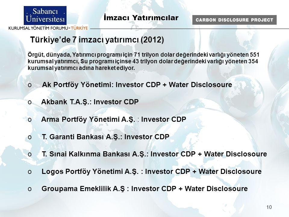 10 İmzacı Yatırımcılar Türkiye'de 7 imzacı yatırımcı (2012) Örgüt, dünyada, Yatırımcı programı için 71 trilyon dolar değerindeki varlığı yöneten 551 k