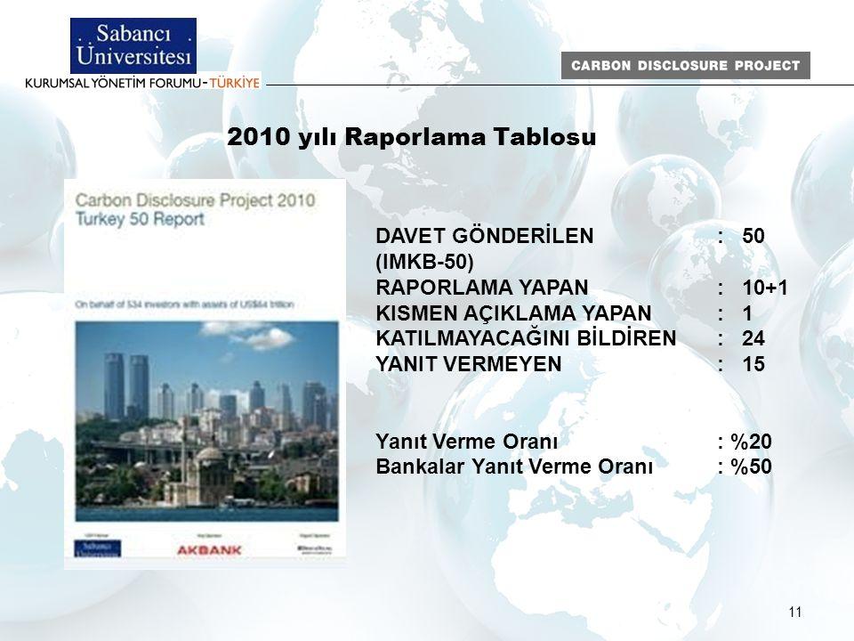 11 2010 yılı Raporlama Tablosu DAVET GÖNDERİLEN: 50 (IMKB-50) RAPORLAMA YAPAN: 10+1 KISMEN AÇIKLAMA YAPAN: 1 KATILMAYACAĞINI BİLDİREN: 24 YANIT VERMEYEN: 15 Yanıt Verme Oranı: %20 Bankalar Yanıt Verme Oranı: %50