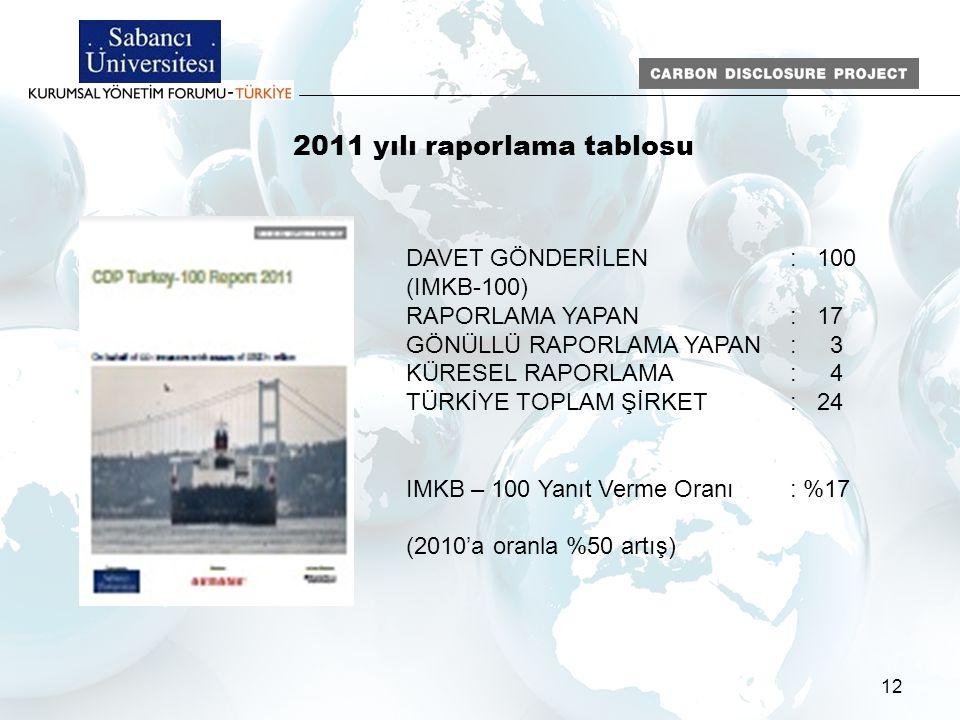 12 2011 yılı raporlama tablosu DAVET GÖNDERİLEN: 100 (IMKB-100) RAPORLAMA YAPAN: 17 GÖNÜLLÜ RAPORLAMA YAPAN: 3 KÜRESEL RAPORLAMA: 4 TÜRKİYE TOPLAM ŞİR
