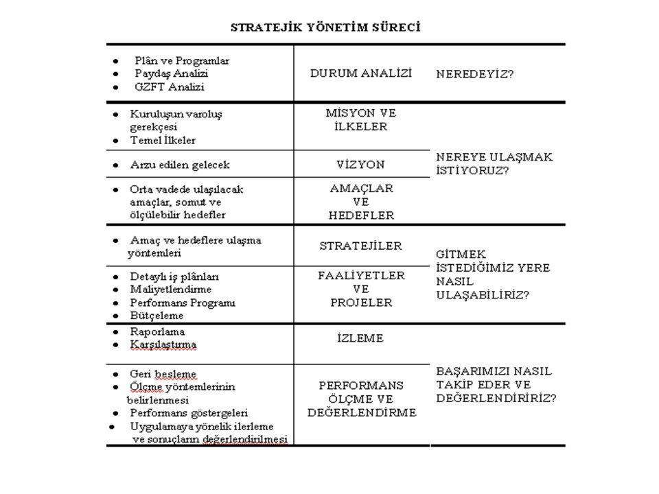 C.STRATEJİK PLÂNLAMA SÜRECİ 1.