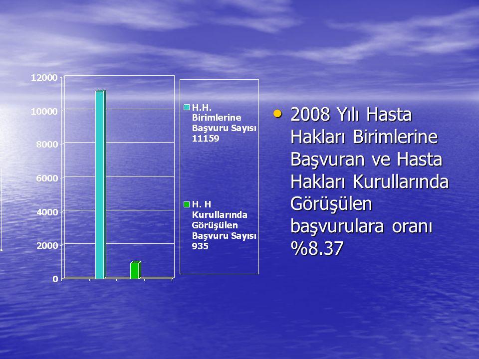 2008 Yılı Hasta Hakları Birimlerine Başvuran ve Hasta Hakları Kurullarında Görüşülen başvurulara oranı %8.37 2008 Yılı Hasta Hakları Birimlerine Başvu