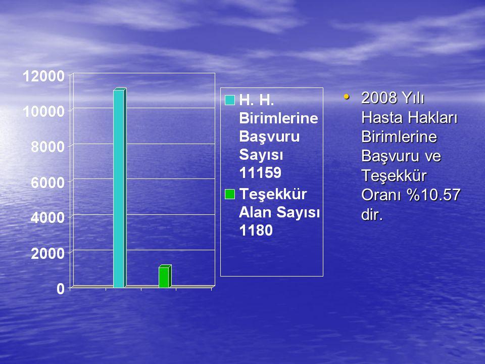 2008 Yılı Hasta Hakları Birimlerine Başvuru ve Teşekkür Oranı %10.57 dir. 2008 Yılı Hasta Hakları Birimlerine Başvuru ve Teşekkür Oranı %10.57 dir.