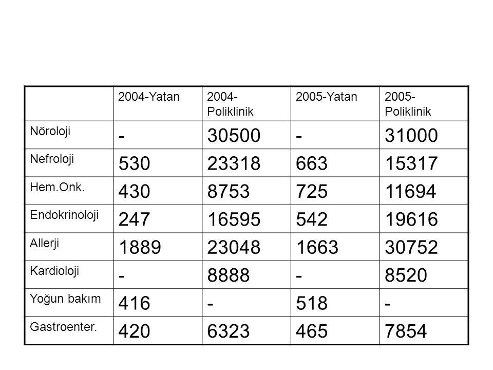 2004-Yatan2004- Poliklinik 2005-Yatan2005- Poliklinik Nöroloji -30500-31000 Nefroloji 5302331866315317 Hem.Onk. 430875372511694 Endokrinoloji 24716595