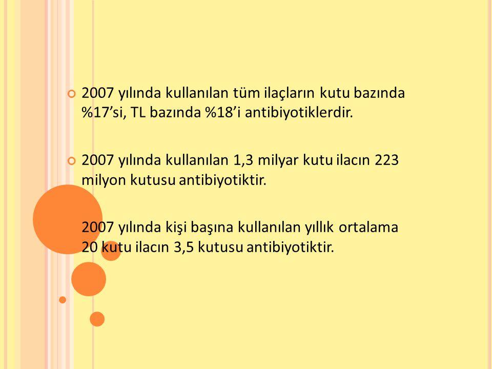 2007 yılında kullanılan tüm ilaçların kutu bazında %17'si, TL bazında %18'i antibiyotiklerdir. 2007 yılında kullanılan 1,3 milyar kutu ilacın 223 mily
