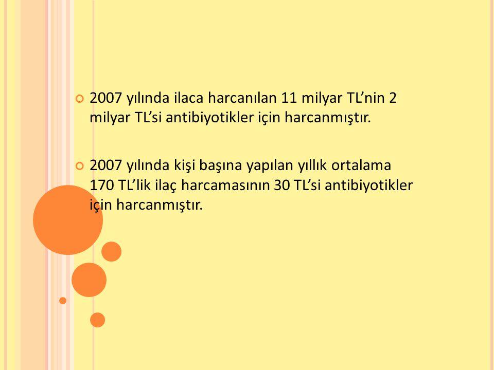 2007 yılında ilaca harcanılan 11 milyar TL'nin 2 milyar TL'si antibiyotikler için harcanmıştır. 2007 yılında kişi başına yapılan yıllık ortalama 170 T