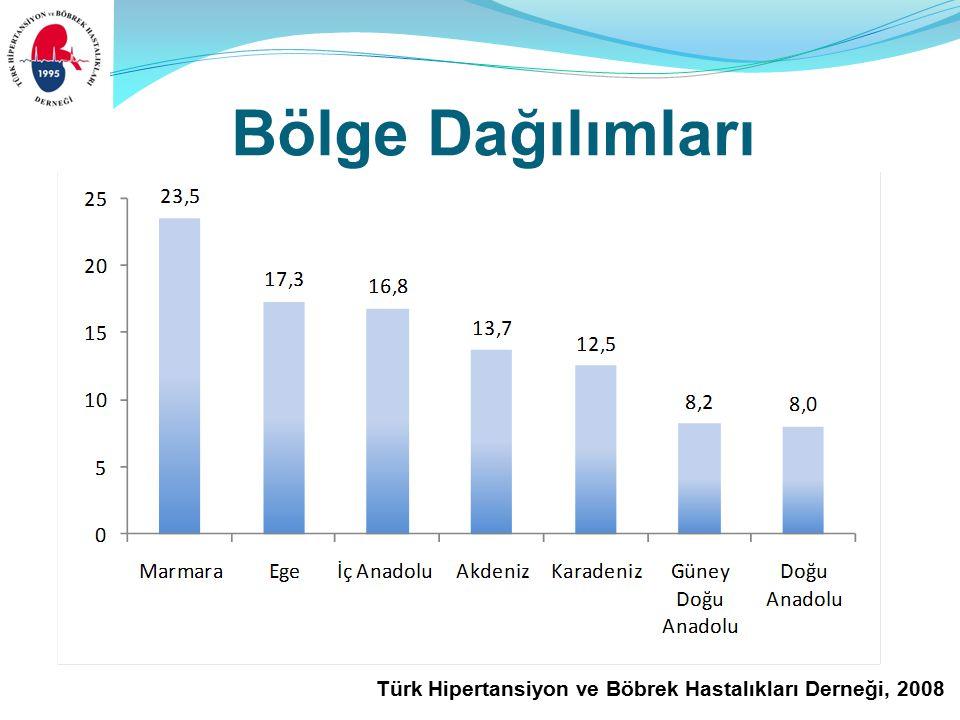 Türk Hipertansiyon ve Böbrek Hastalıkları Derneği, 2008 Bölge Dağılımları
