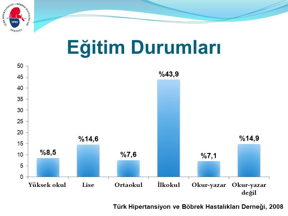 Türk Hipertansiyon ve Böbrek Hastalıkları Derneği, 2008 Eğitim Durumları