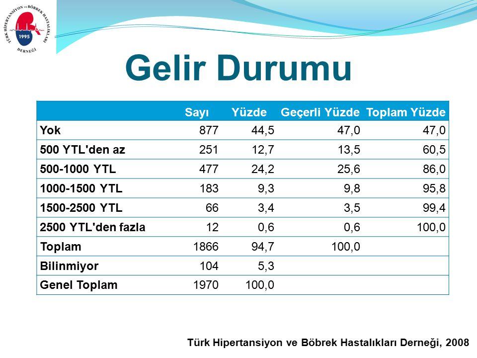 Türk Hipertansiyon ve Böbrek Hastalıkları Derneği, 2008 Gelir Durumu SayıYüzdeGeçerli YüzdeToplam Yüzde Yok87744,547,0 500 YTL den az25112,713,560,5 500-1000 YTL47724,225,686,0 1000-1500 YTL1839,39,895,8 1500-2500 YTL663,43,599,4 2500 YTL den fazla120,6 100,0 Toplam186694,7100,0 Bilinmiyor1045,3 Genel Toplam1970100,0