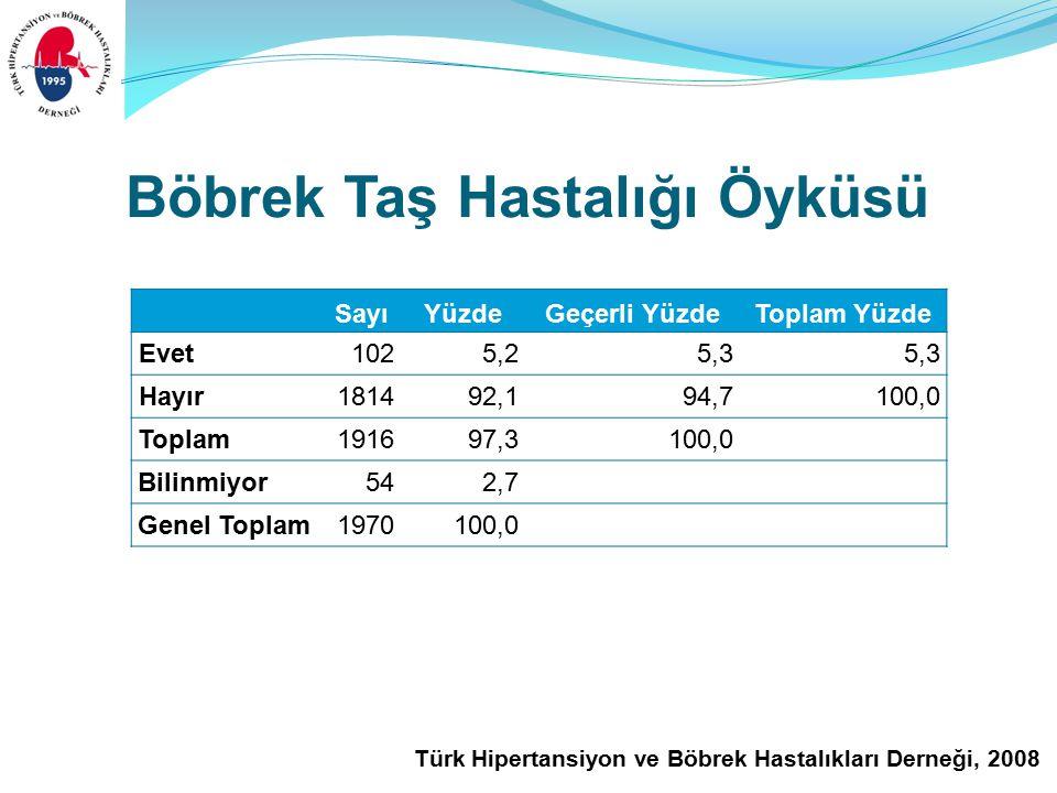 Türk Hipertansiyon ve Böbrek Hastalıkları Derneği, 2008 Böbrek Taş Hastalığı Öyküsü SayıYüzdeGeçerli YüzdeToplam Yüzde Evet1025,25,3 Hayır 181492,194,7100,0 Toplam191697,3100,0 Bilinmiyor542,7 Genel Toplam1970100,0
