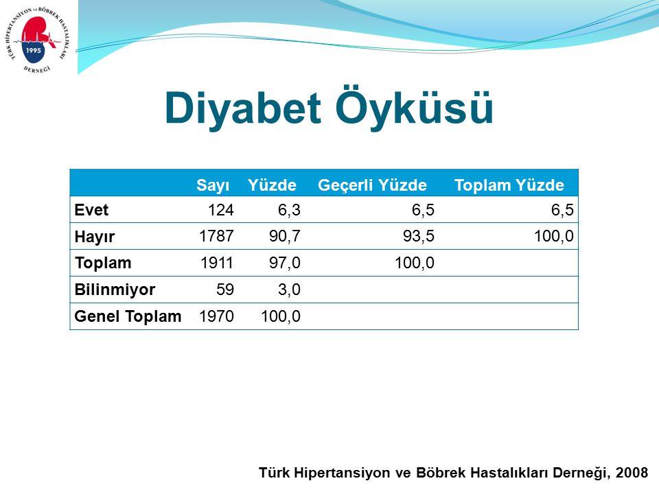 Türk Hipertansiyon ve Böbrek Hastalıkları Derneği, 2008 Diyabet Öyküsü SayıYüzdeGeçerli YüzdeToplam Yüzde Evet1246,36,5 Hayır 178790,793,5100,0 Toplam191197,0100,0 Bilinmiyor593,0 Genel Toplam1970100,0