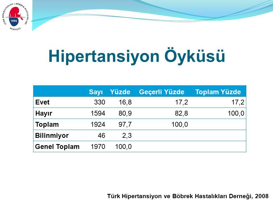 Türk Hipertansiyon ve Böbrek Hastalıkları Derneği, 2008 Hipertansiyon Öyküsü SayıYüzdeGeçerli YüzdeToplam Yüzde Evet33016,817,2 Hayır 159480,982,8100,0 Toplam192497,7100,0 Bilinmiyor462,3 Genel Toplam1970100,0