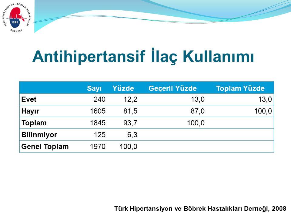 Türk Hipertansiyon ve Böbrek Hastalıkları Derneği, 2008 Antihipertansif İlaç Kullanımı SayıYüzdeGeçerli YüzdeToplam Yüzde Evet24012,213,0 Hayır 160581,587,0100,0 Toplam184593,7100,0 Bilinmiyor1256,3 Genel Toplam1970100,0