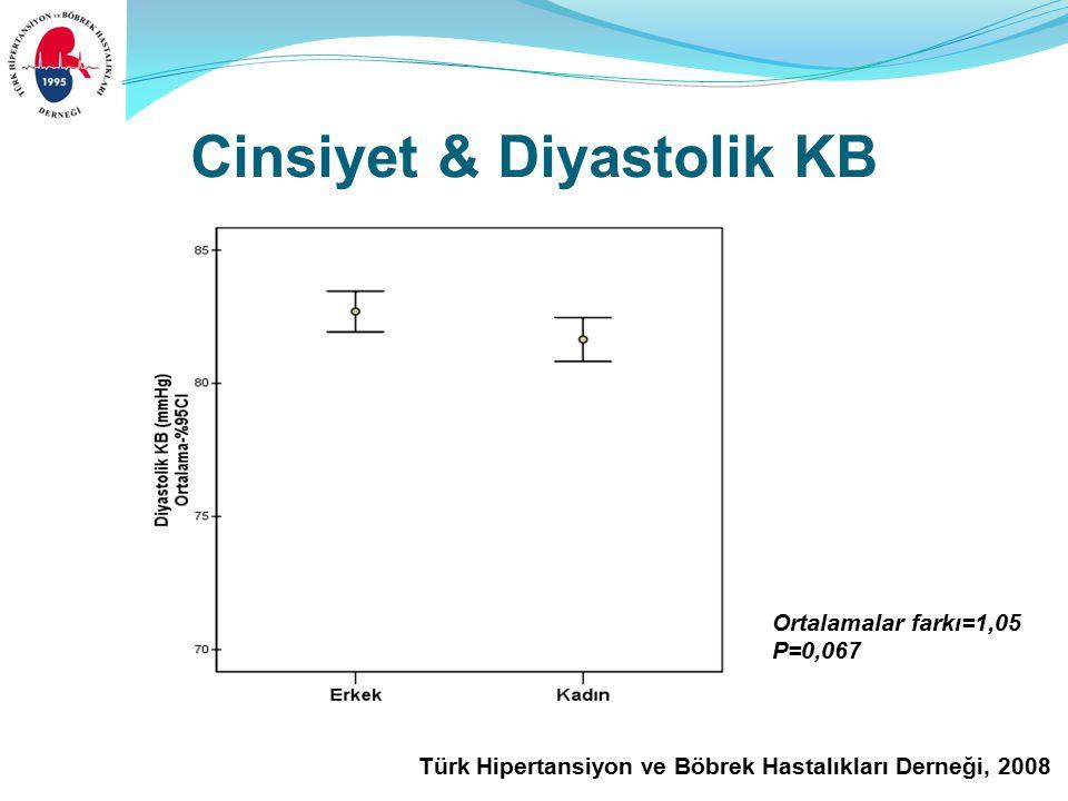 Türk Hipertansiyon ve Böbrek Hastalıkları Derneği, 2008 Ortalamalar farkı=1,05 P=0,067 Cinsiyet & Diyastolik KB