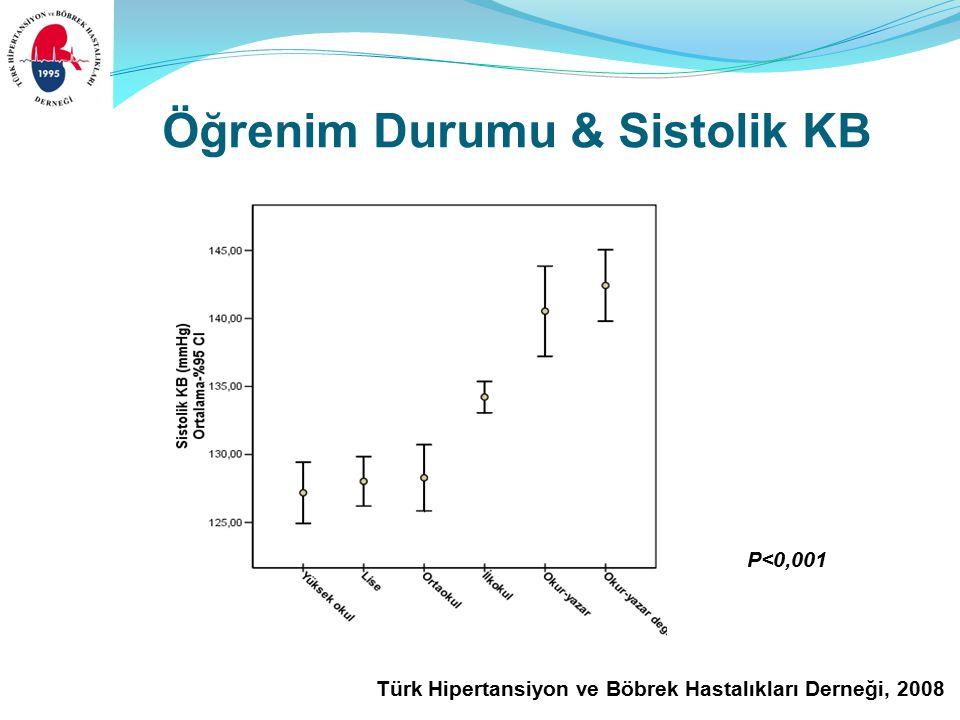 Türk Hipertansiyon ve Böbrek Hastalıkları Derneği, 2008 Öğrenim Durumu & Sistolik KB P<0,001