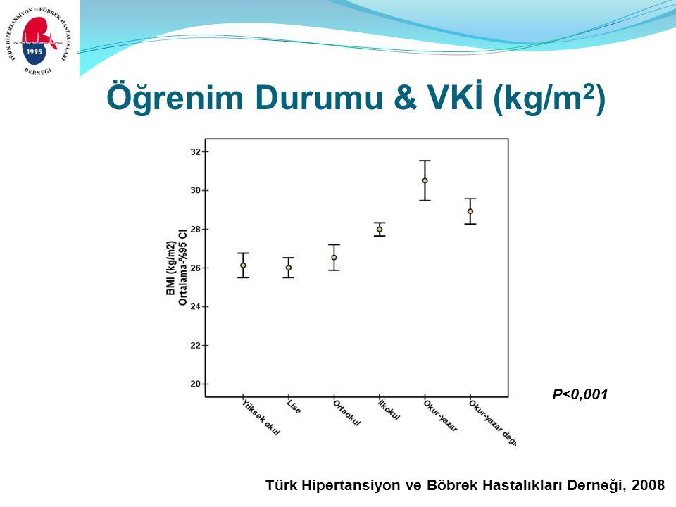 Türk Hipertansiyon ve Böbrek Hastalıkları Derneği, 2008 Öğrenim Durumu & VKİ (kg/m 2 ) P<0,001