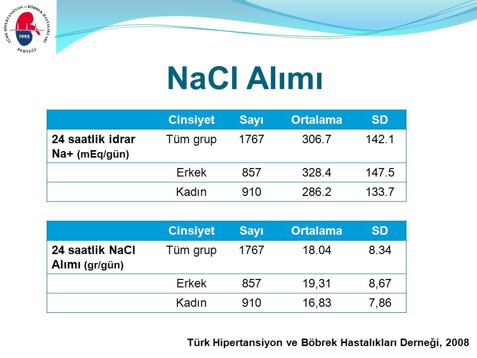 Türk Hipertansiyon ve Böbrek Hastalıkları Derneği, 2008 NaCl Alımı CinsiyetSayıOrtalamaSD 24 saatlik NaCl Alımı (gr/gün) Tüm grup176718.048.34 Erkek85719,318,67 Kadın91016,837,86 CinsiyetSayıOrtalamaSD 24 saatlik idrar Na+ (mEq/gün) Tüm grup1767306.7142.1 Erkek857328.4147.5 Kadın910286.2133.7