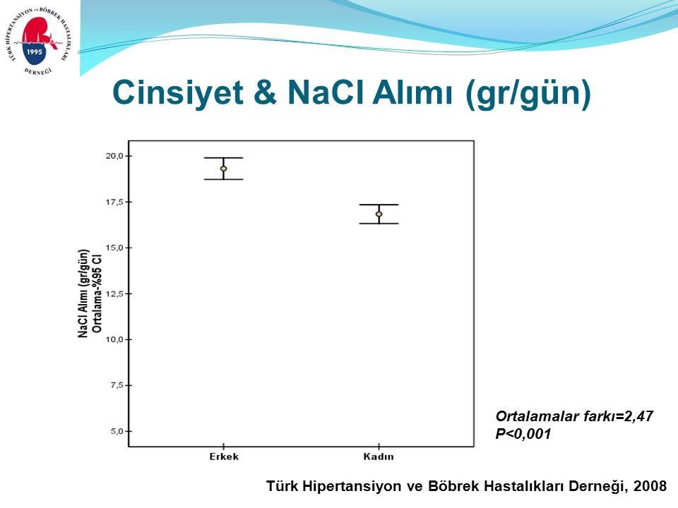 Türk Hipertansiyon ve Böbrek Hastalıkları Derneği, 2008 Cinsiyet & NaCI Alımı (gr/gün) Ortalamalar farkı=2,47 P<0,001