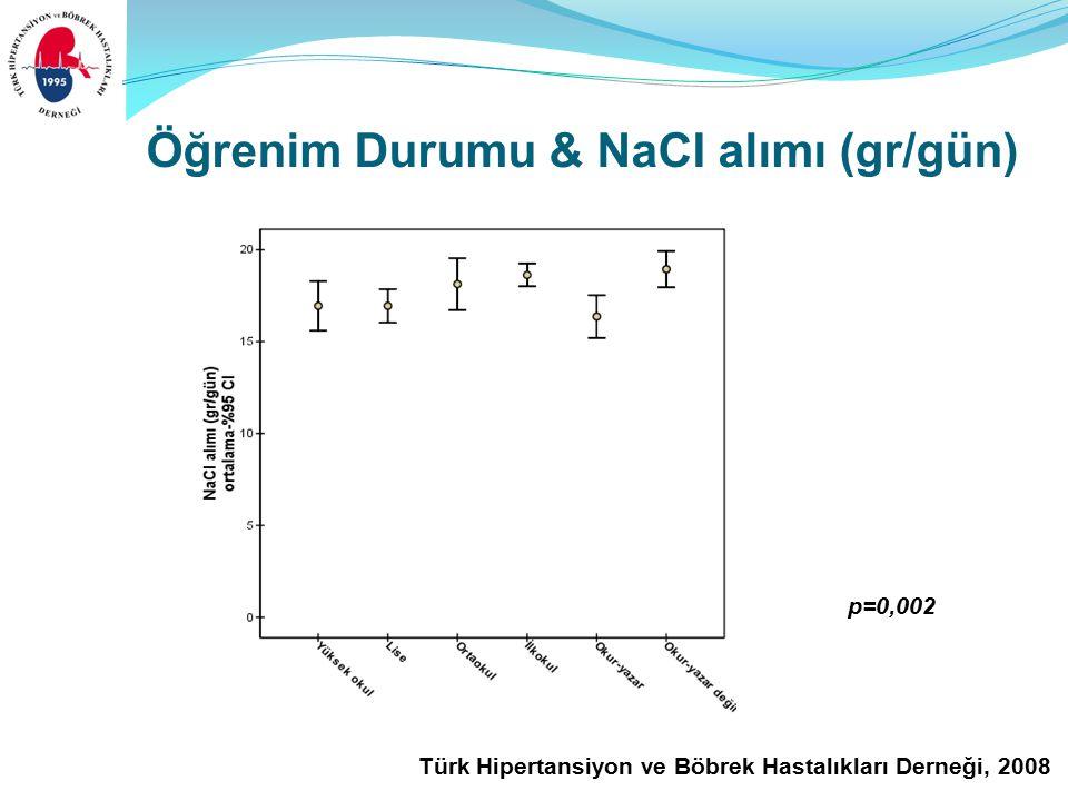 Türk Hipertansiyon ve Böbrek Hastalıkları Derneği, 2008 Öğrenim Durumu & NaCI alımı (gr/gün) p=0,002